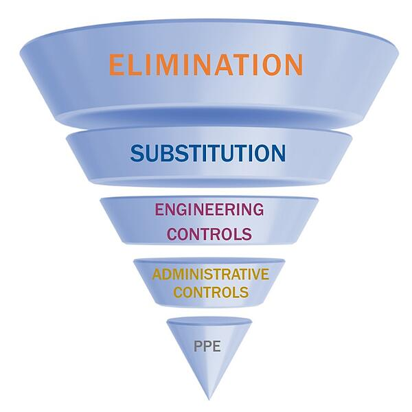 Hierarchy of controls funnel